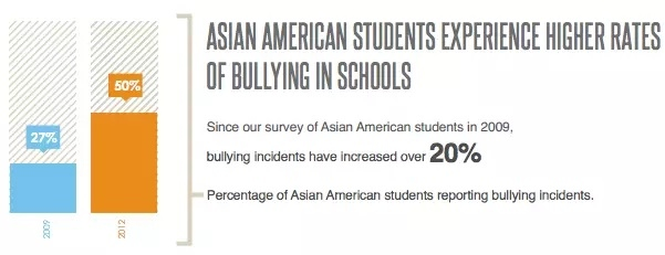 For Asian Americans: why is that you guys innately have to do well in school?